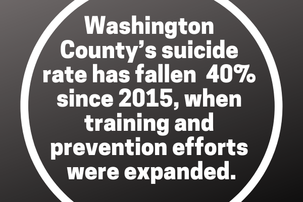 Washington County's suicide rate has fallen by 40 percent since 2015, when training, prevention and intervention efforts were expanded.