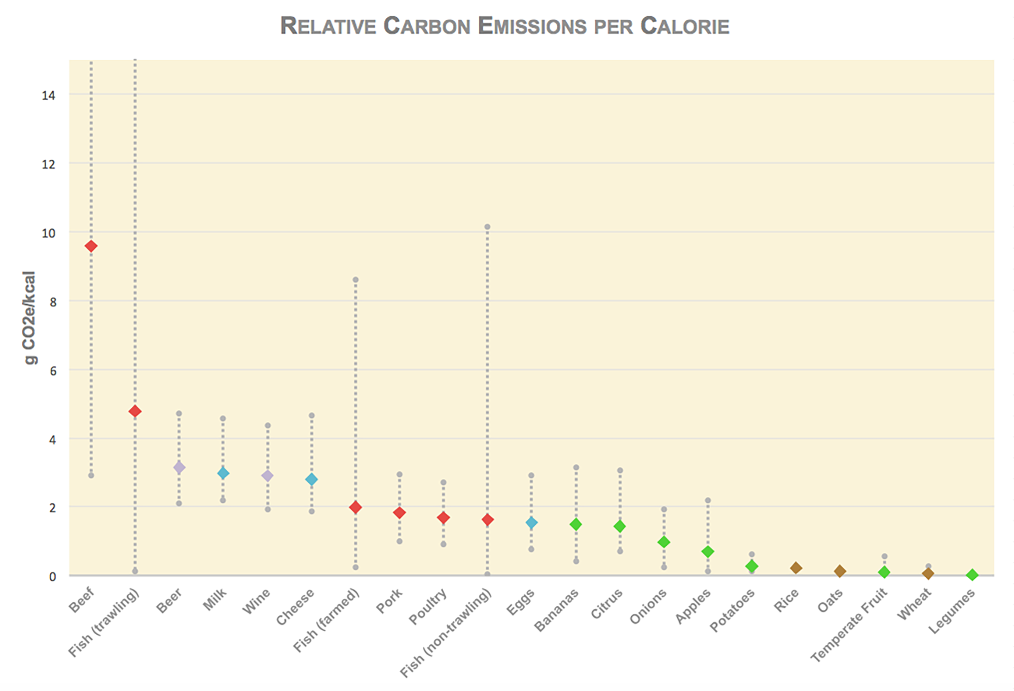 Chart: Average relative carbon emissions