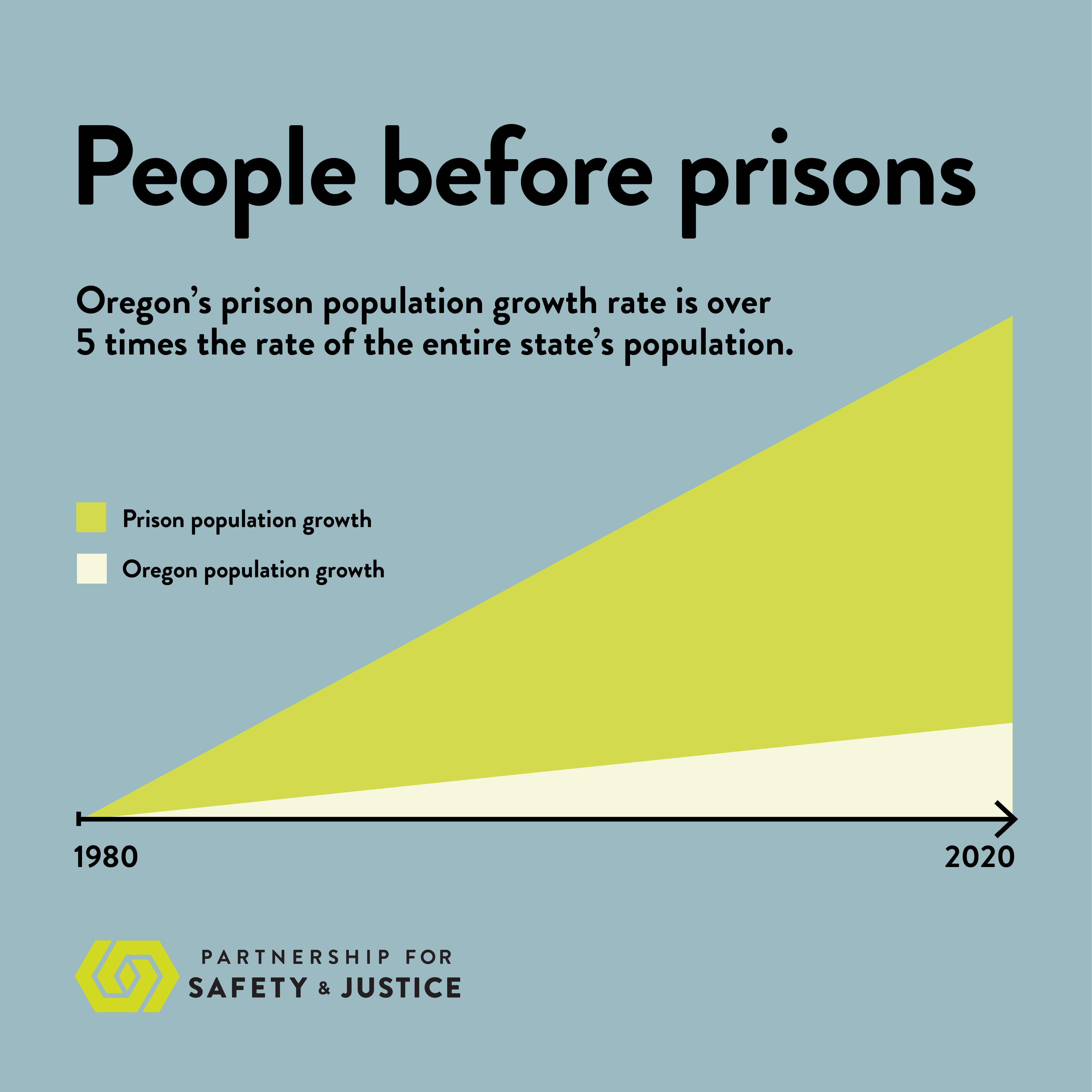 Graph showing the increase in incarceration in Oregon prisons over time.