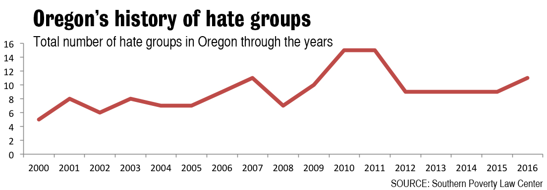 Chart: Oregon's history of hate groups. Source: Southern Poverty Law Center.