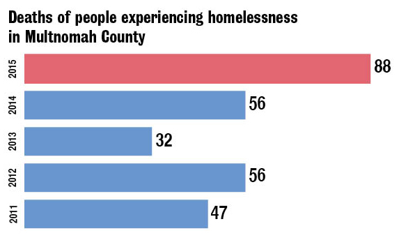 Graphic showing homeless deaths in Multnomah County. In 2015, 88 deaths. In 2014, 56. In 2013, 32. In 2012, 56. In 2011, 47.