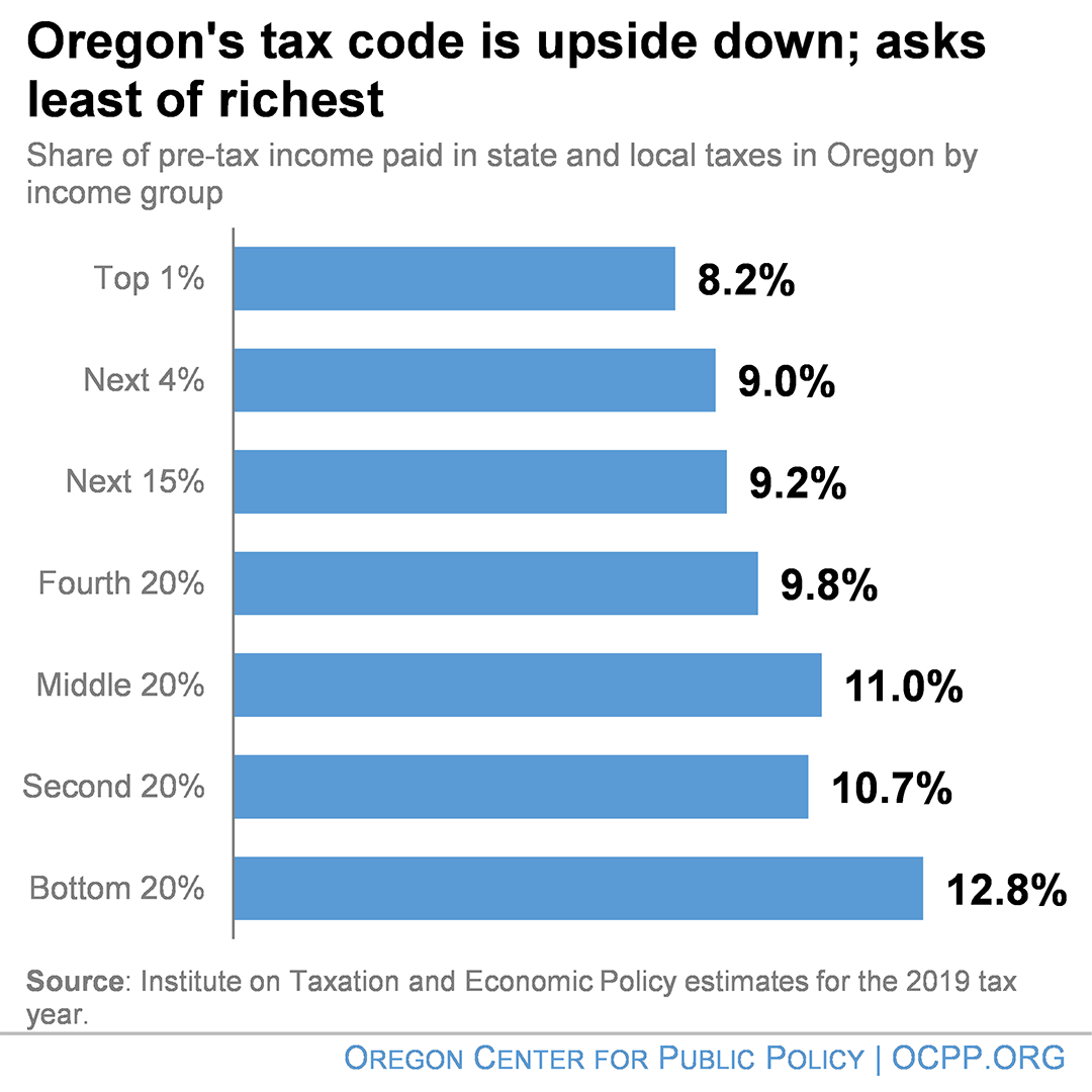 Bar graph shows share of pre-tax income paid in state and local taxes in Oregon by income group. The top 1% pays 8.2%. The next 4% pays 9%. The next 15% pays 9.2%. The fourth 20% pays 9.8%. The middle 20% pays 11%. The bottom 20% pays 12.8%.
