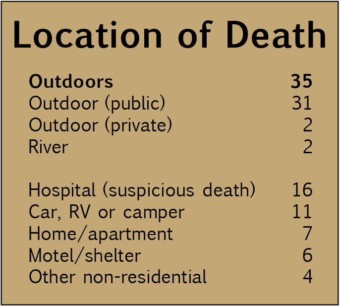 2017 Domicile Unknown: Location of Deaths chart