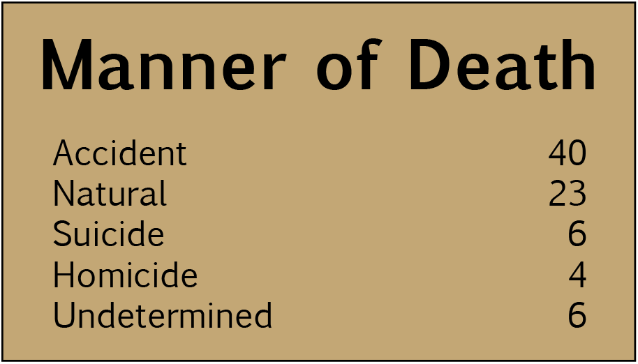 2017 Domicile Unknown: Manner of Death chart