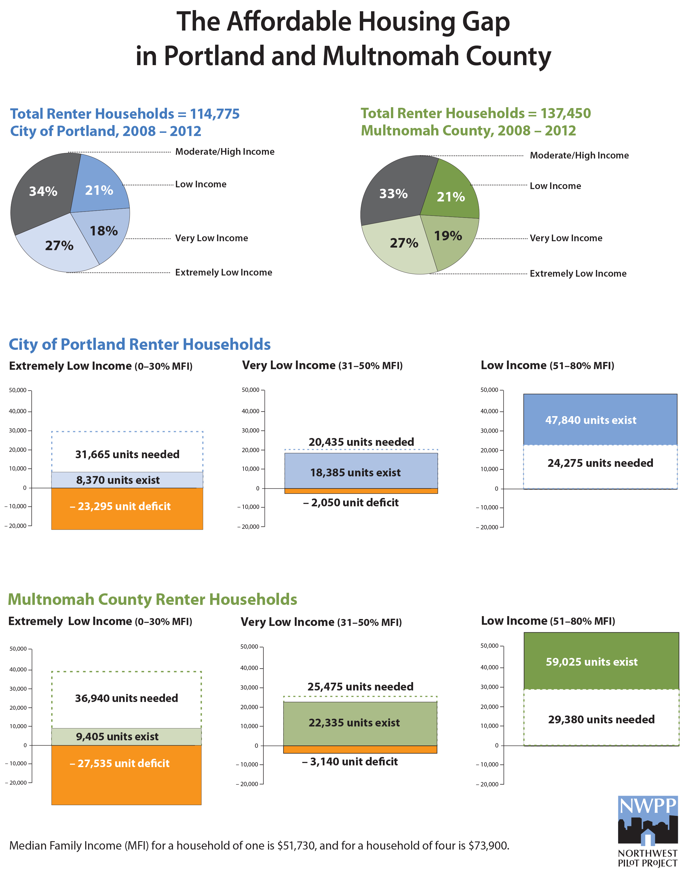 The Affordable Housing Gap in Portland and Multnomah County. Graphic describes total renter households, units needed for three income levels, units existing, and units deficient