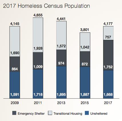 Chart: Multnomah County homelessness