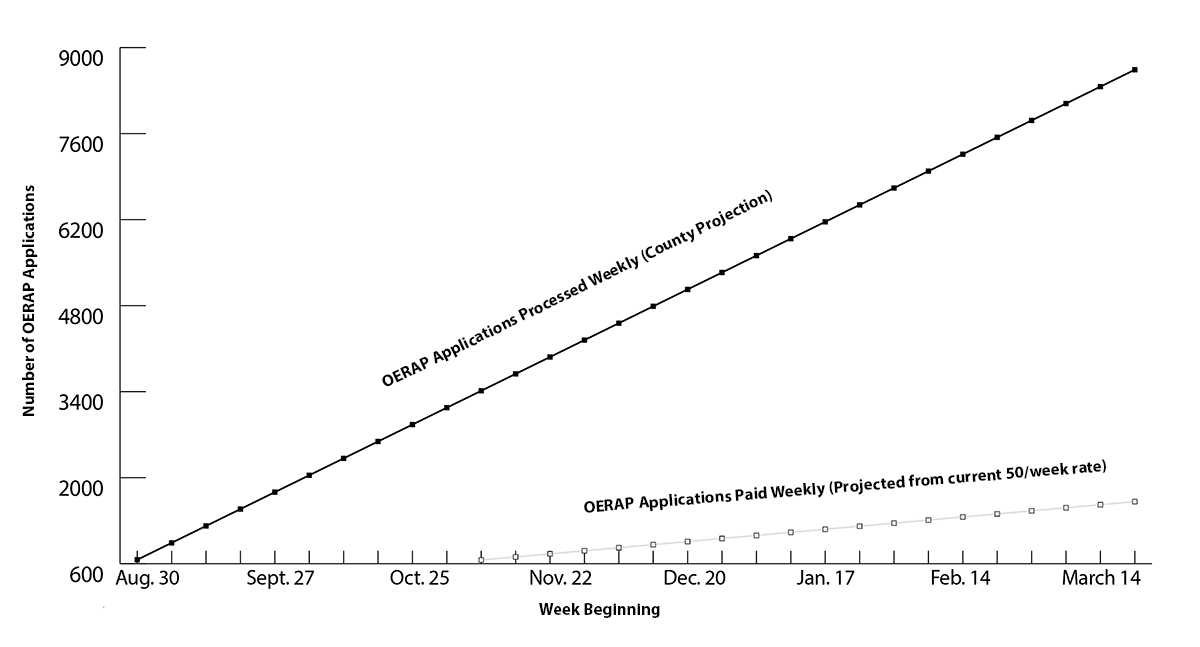 """Graph showing the """"OERAP applications processed weekly"""" in contrast to the """"OERAP applications paid weekly"""""""