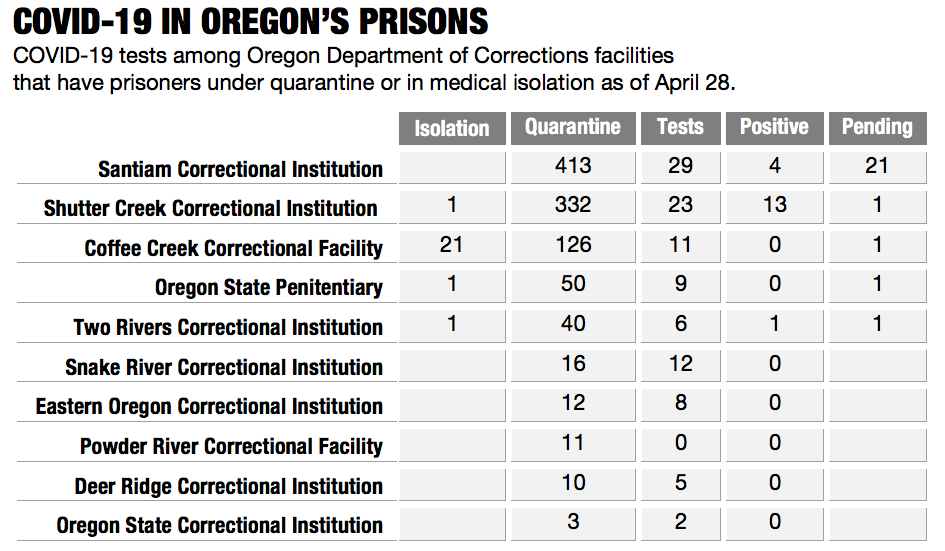 COVID-19 tests among Oregon Department of Corrections facilities  that have prisoners under quarantine or in medical isolation as of April 28.