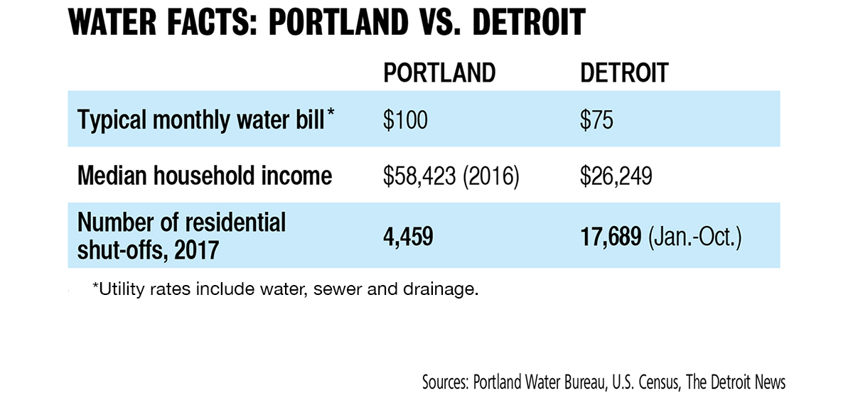 Table comparing Portland and Detroit water utility facts