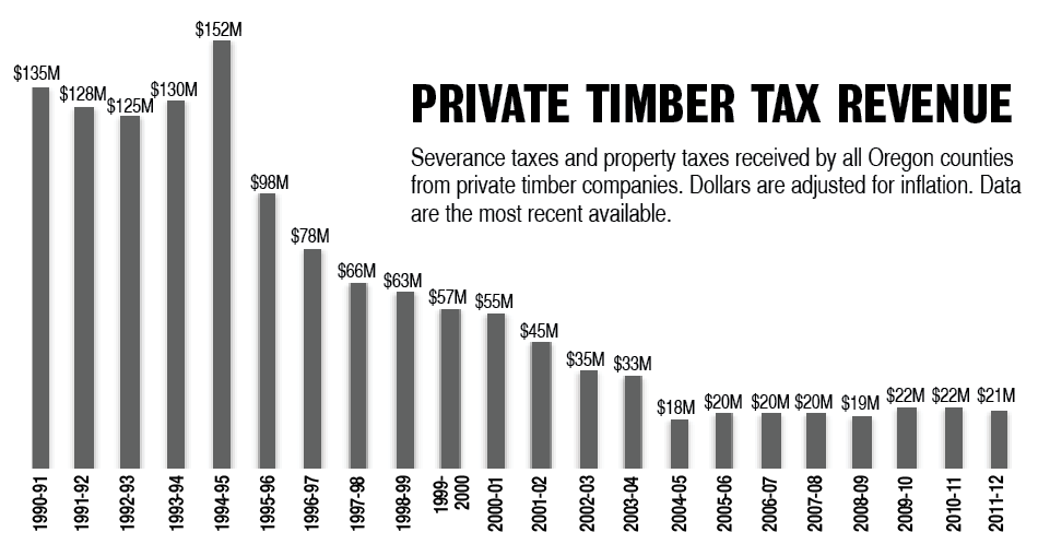 Bar graph showing private timber tax revenue