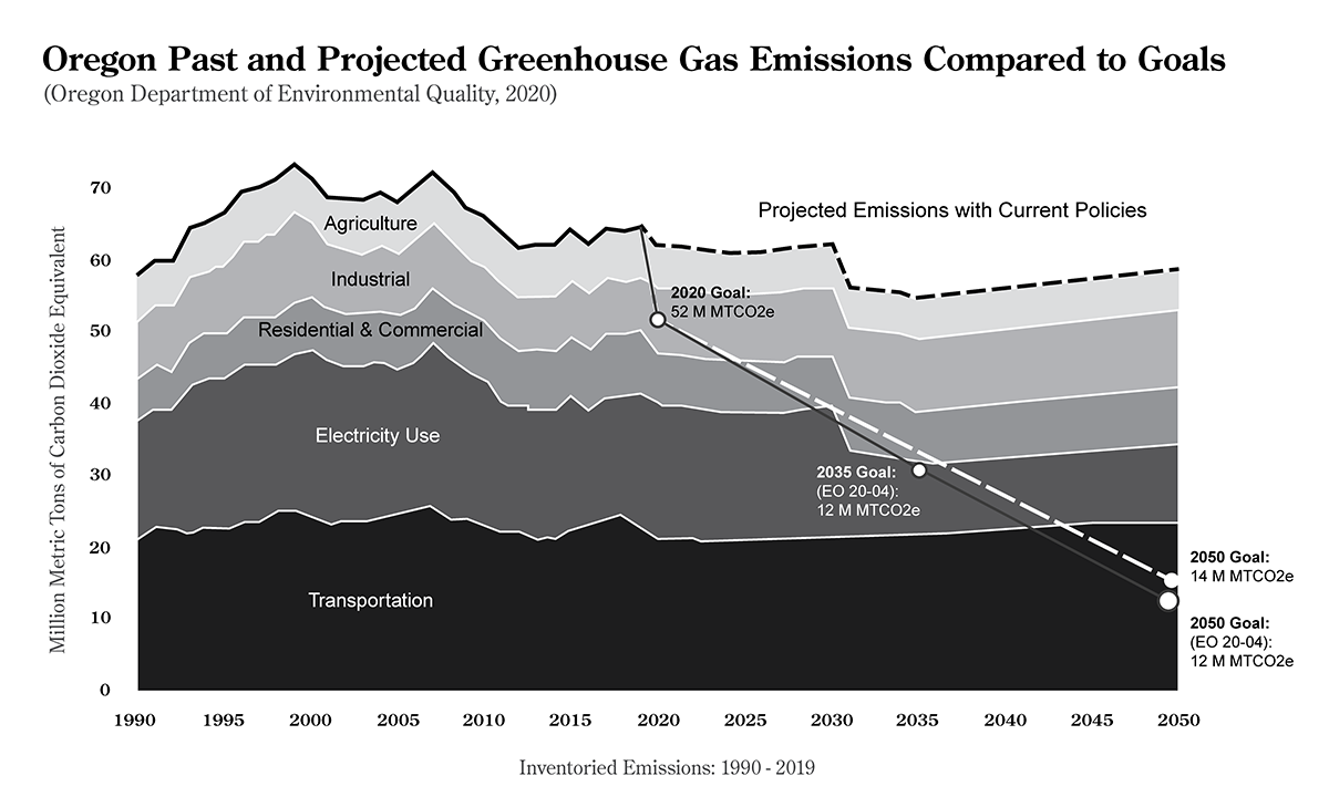 A line graph shows each sector's million metric tons of carbon dioxide equivalent from 1990 to 2000, and projections until 2050. Projected emissions far exceed the 2050 target goal.