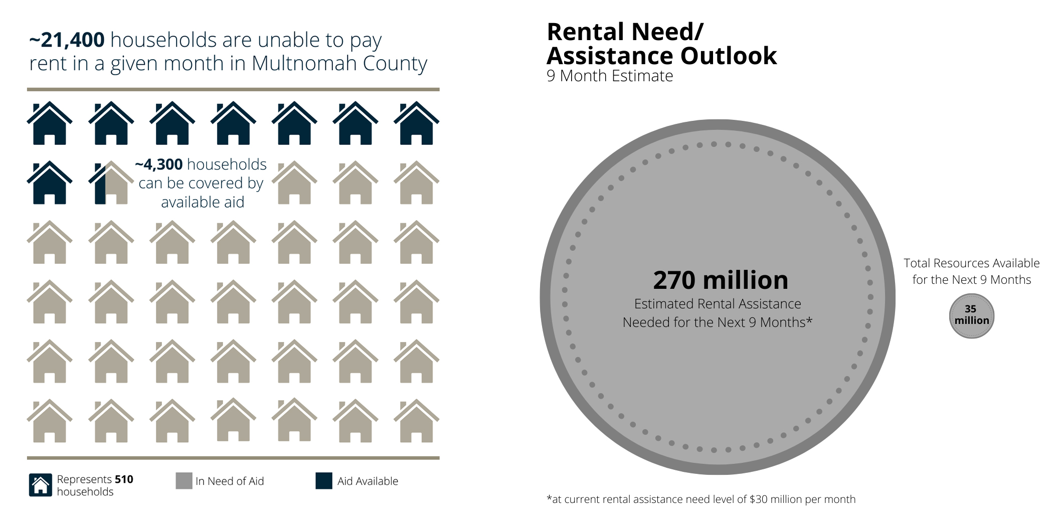 2 graphics: Households in need vs. aid available.