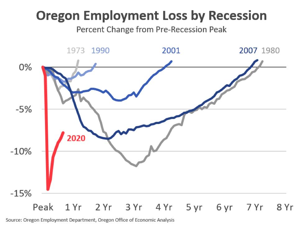 Graph: Percent change from pre-recession peak