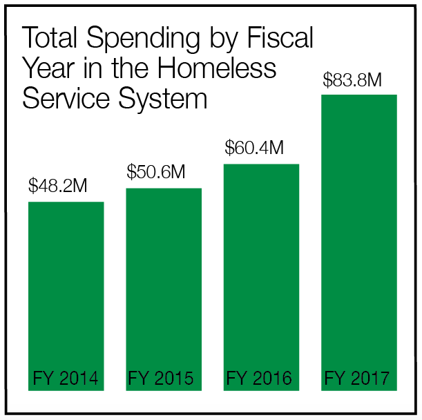 Graph: Total Spending by Fiscal Year in the Homeless Service System
