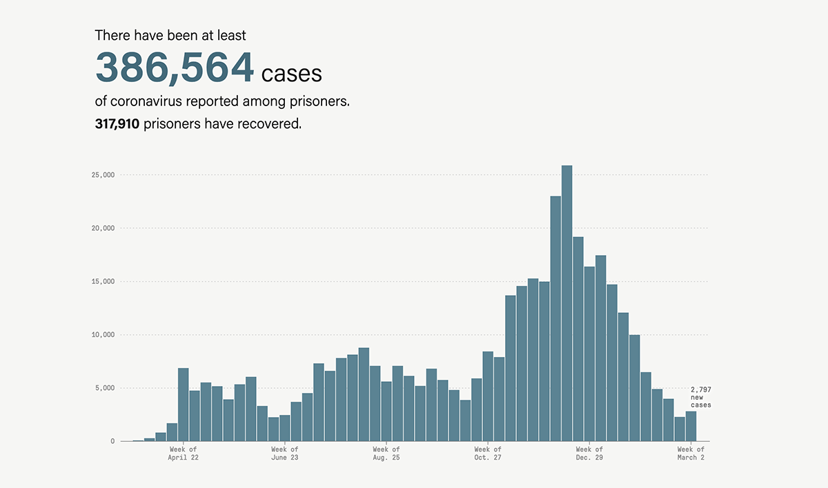 Bar graph from week of April 22, 2020, to week of March 2, 2021, shows there have been at least 386,564 cases of coronavirus reported among prisoners, and 317,910 prisoners have recovered.