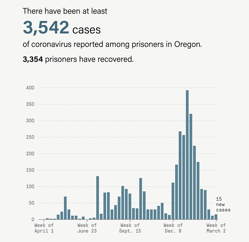 Bar graph from week of April 1, 2020, to week of March 2, 2021, shows there have been at least 3,542 cases of coronavirus reported among prisoners in Oregon, and 3,354 prisoners have recovered.