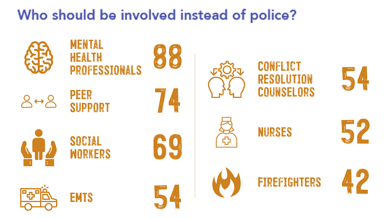 Chart: Who should be involved instead of police?