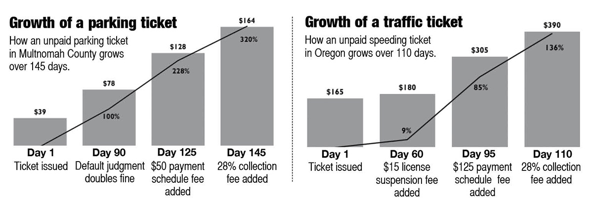 Chart showing growth of unpaid parking tickets and traffic tickets in Oregon