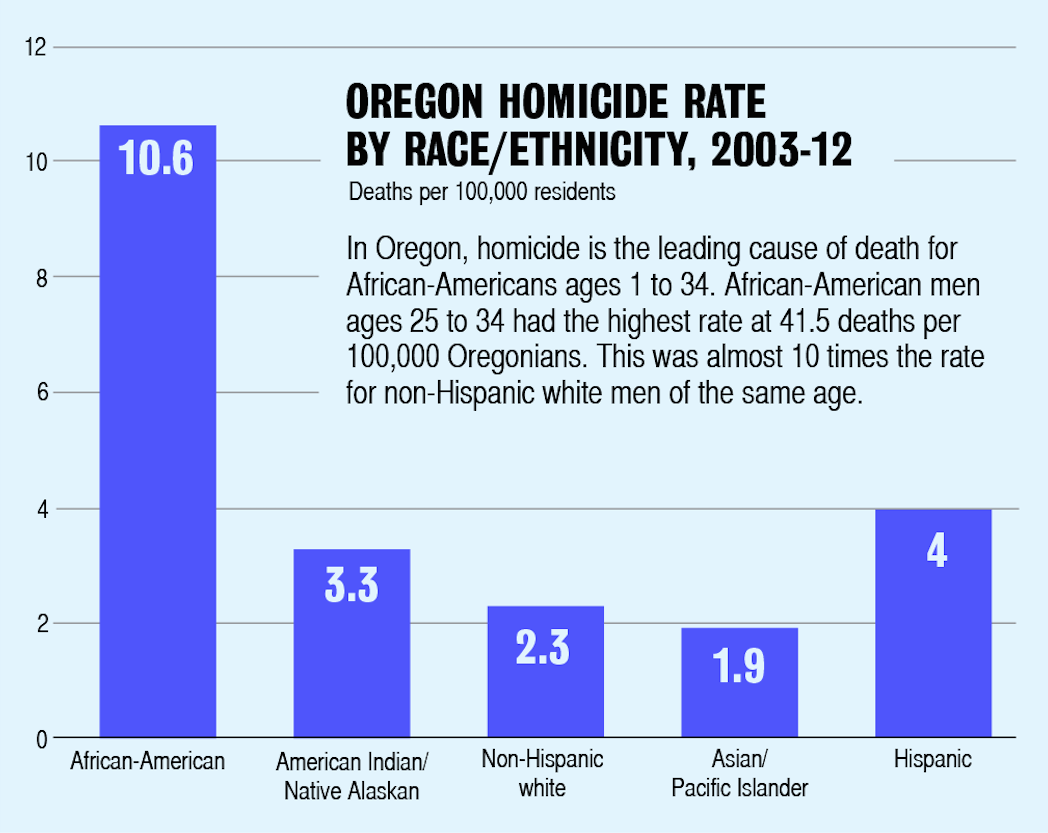 Chart: Oregon homicide rate by race/ethnicity