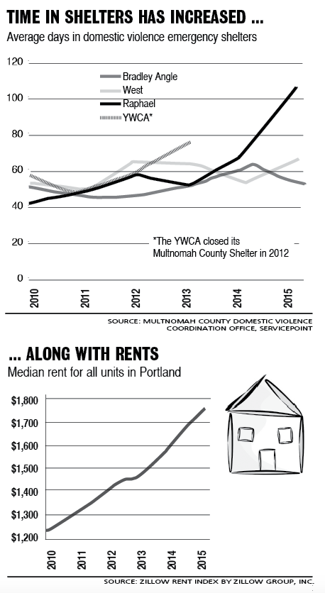 Charts: Length of stay in shelters; Portland rent