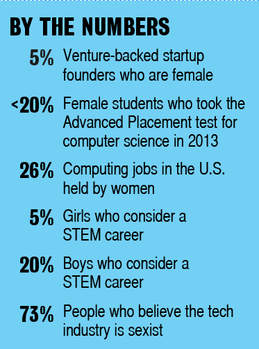 5% - Venture-backed startup founders who are female. <20% - Female students who took the Advanced Placement test for computer science in 2013. 26% - Computing jobs in the U.S. held by women. 5% - Girls who consider a STEM career.