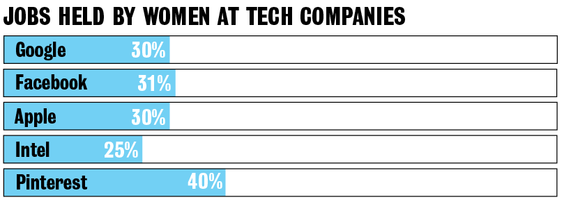 Jobs held by women: Google: 30%. Facebook: 31%. Apple: 30%. Intel: 25%. Pinterest: 40%.