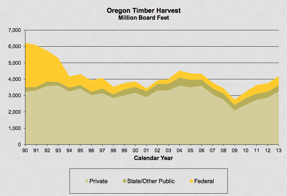 Bar graph showing Oregon timber harvest, comparing private, federal and other public land