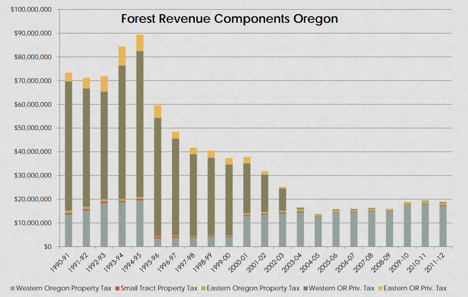 Bar graph showing makeup of forest revenues in Oregon, 1990-91 to 2011-12