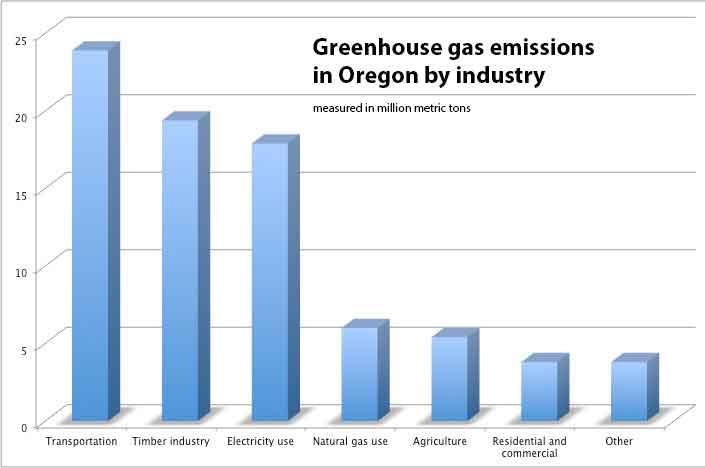 Chart: Greenhouse gas emissions