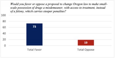 Chart: ACLU of Oregon poll on defelonizing drug possession