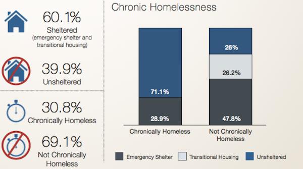 Chart: Chronic homelessness in Multnomah County