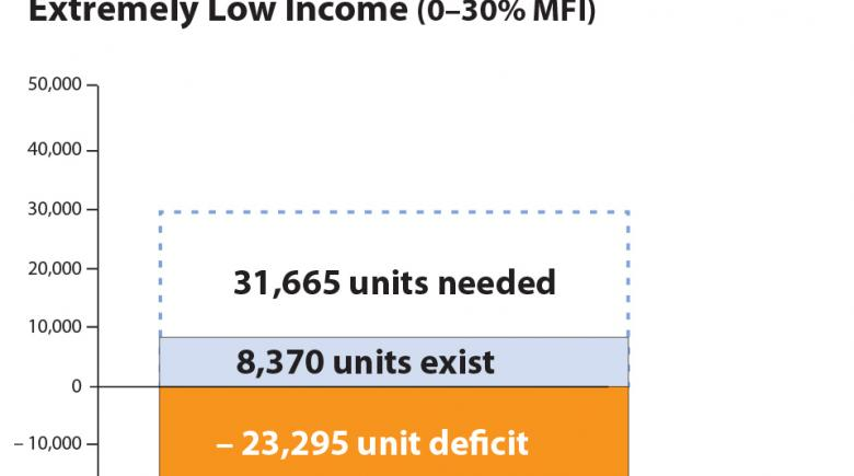 Graphic: Portland deficient 23,295 rental units for extremely low income