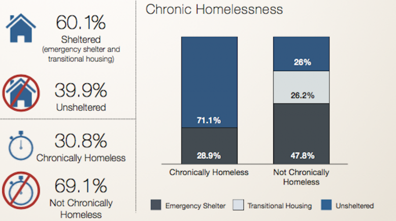 Chart: Chronic homelessness in Multnomah County
