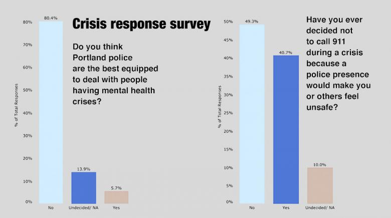 Crisis response survey results (bar graphs): Do you think Portland police are the best equipped to deal with people having mental health crises? (80.4% say no.) Plus another bar graph whose response is in the body of the story.