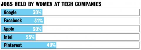 Jobs held by women: Google: 30%. Facebook: 31%. Apple: 30%. Intel: 25%. Pinterest: 40%.