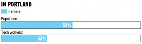 Portland population: 51% female. Portland tech workers: 33% female.