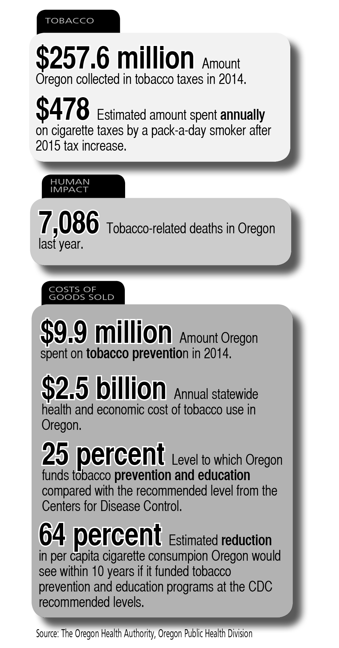 Tobacco Taxation in the State of Oregon Street Roots illustration